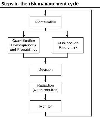 Risk management - FORwiki